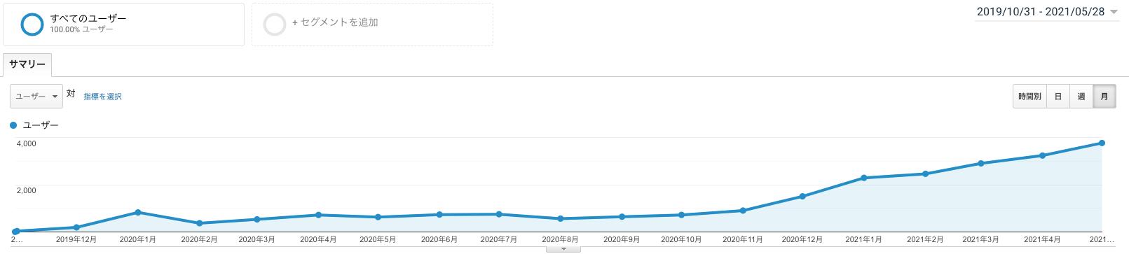 ユーザー数も右肩上がりに上昇