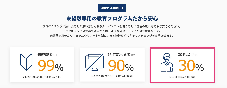 受講生の30%が30代以上の方