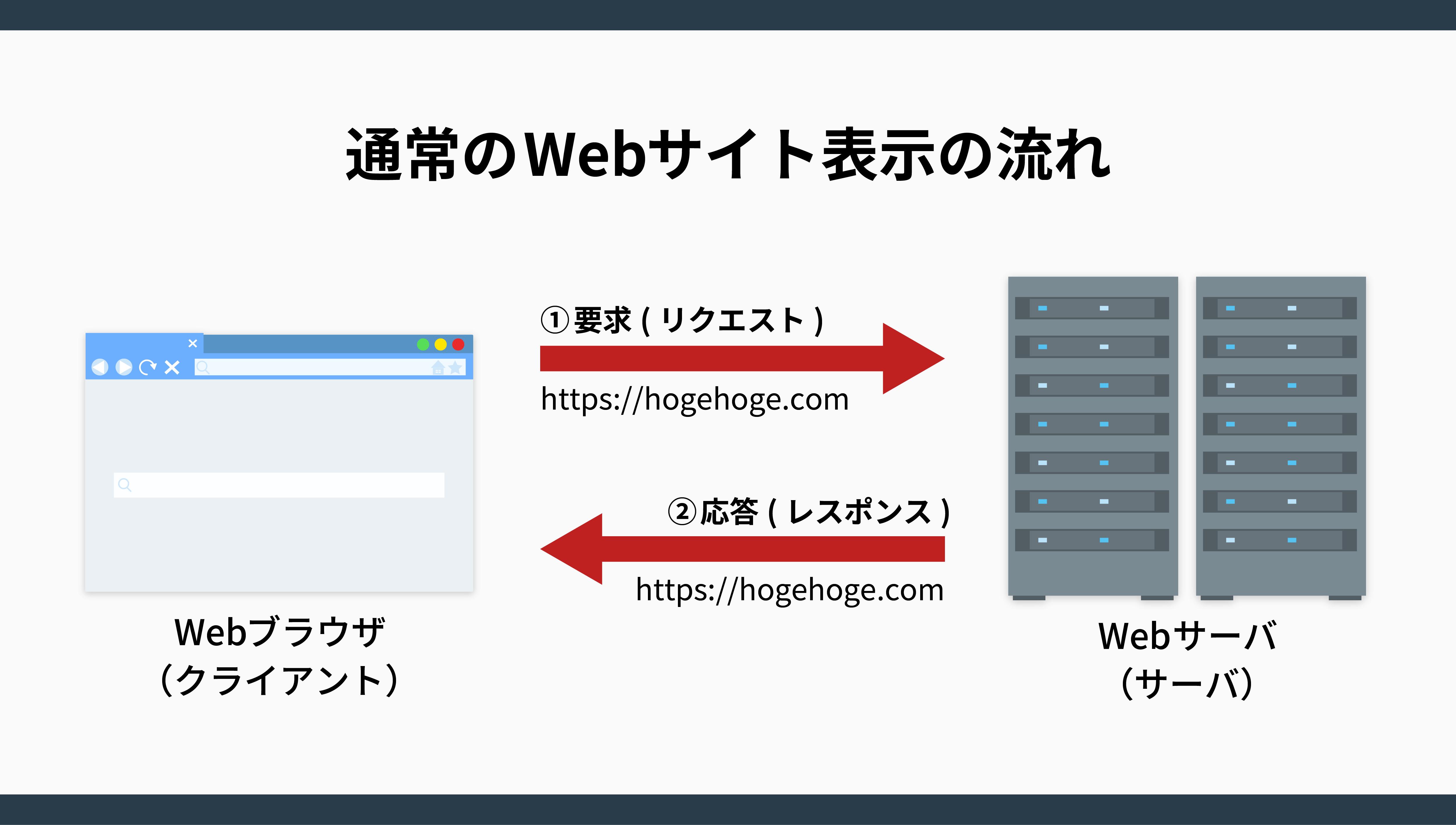通常のWebサイト表示の流れ