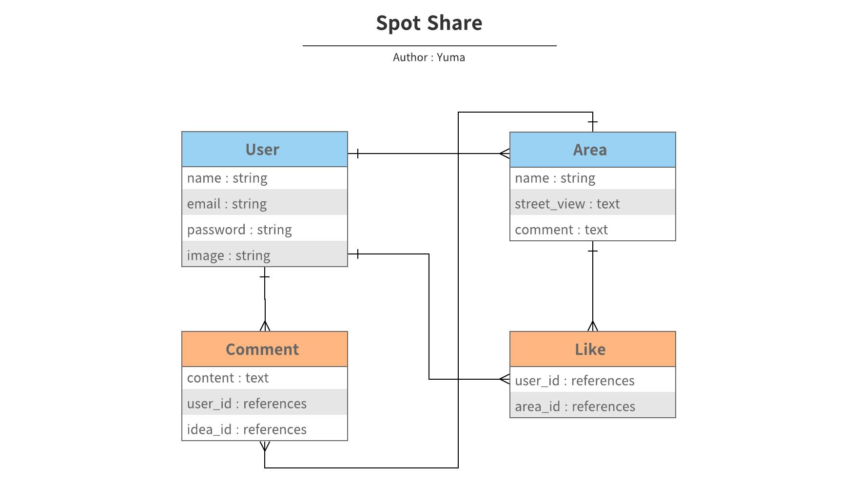 Spot Share - ER図