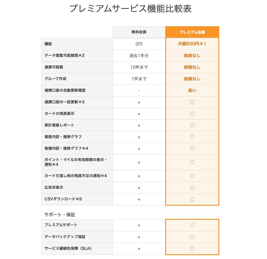 マネーフォワードME プレミアムサービス機能比較表(1)