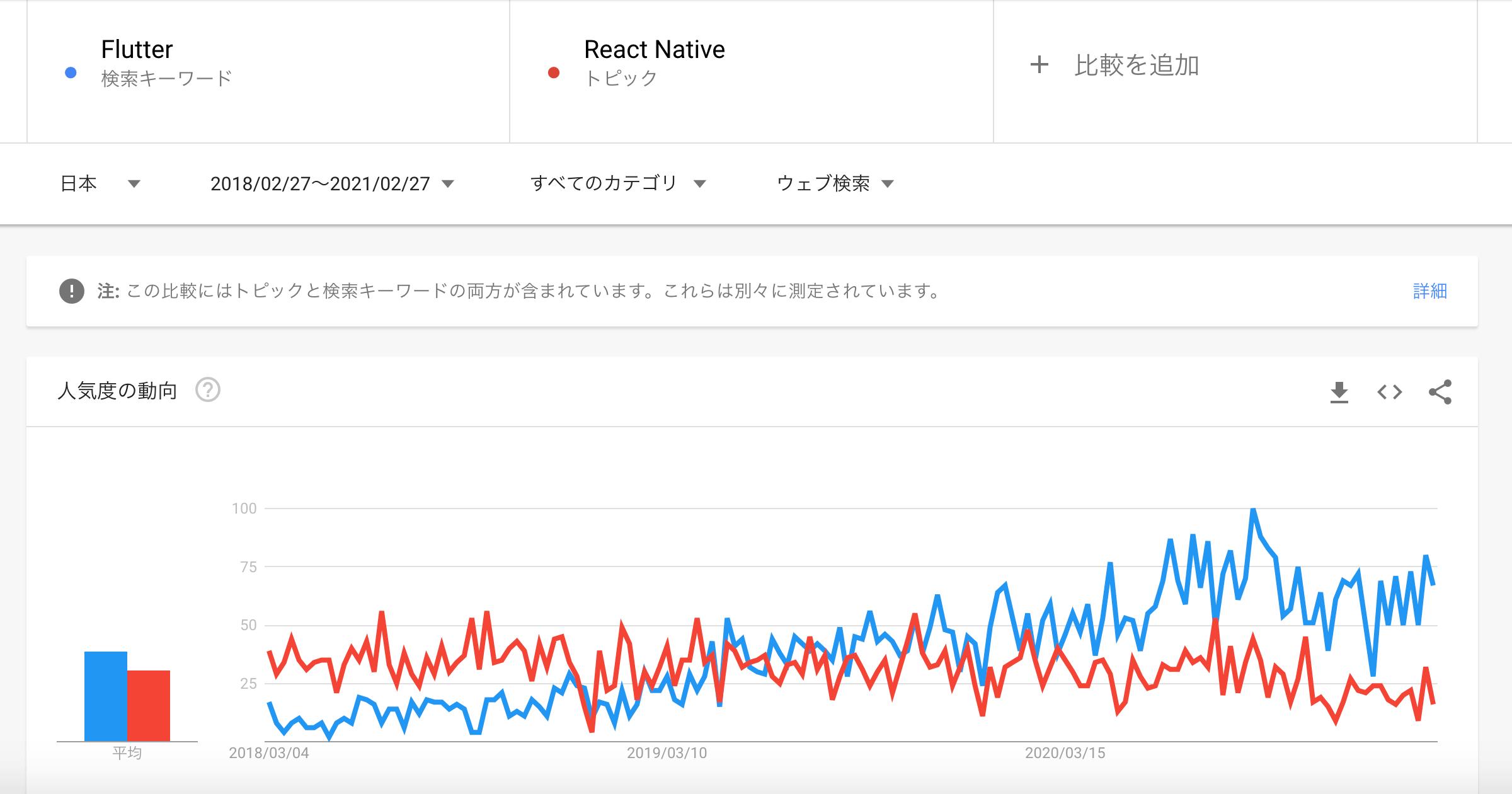 GoogleTrendsで見るFlutterの人気度