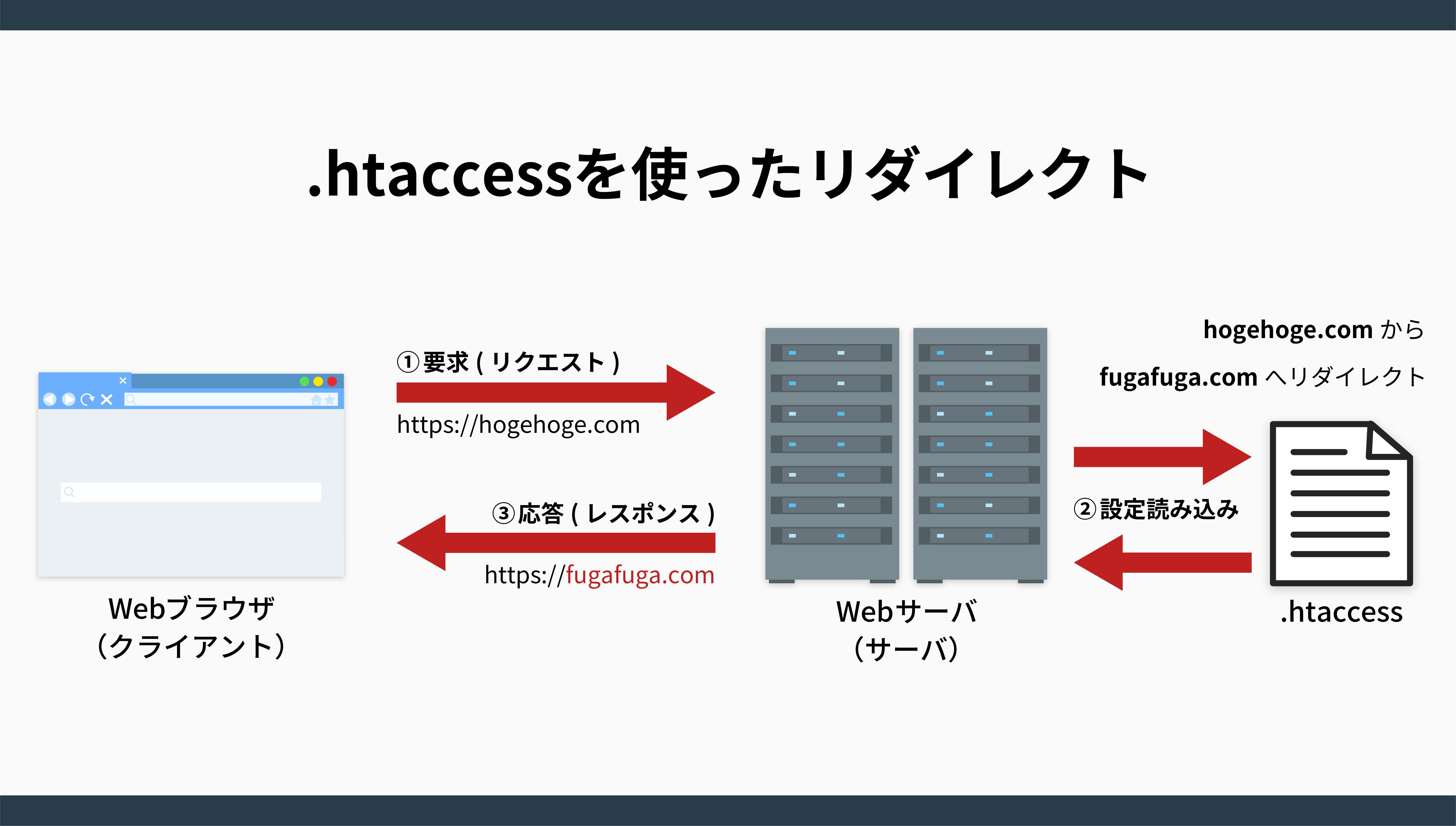 htaccessを使ったリダイレクト
